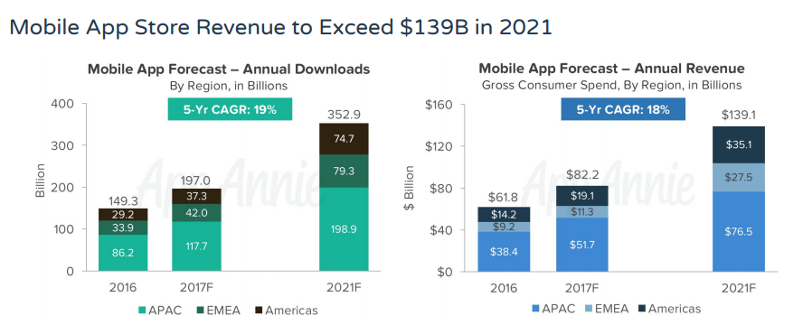 Mobile App Store Revenue to Exceed $139B in 2021 1