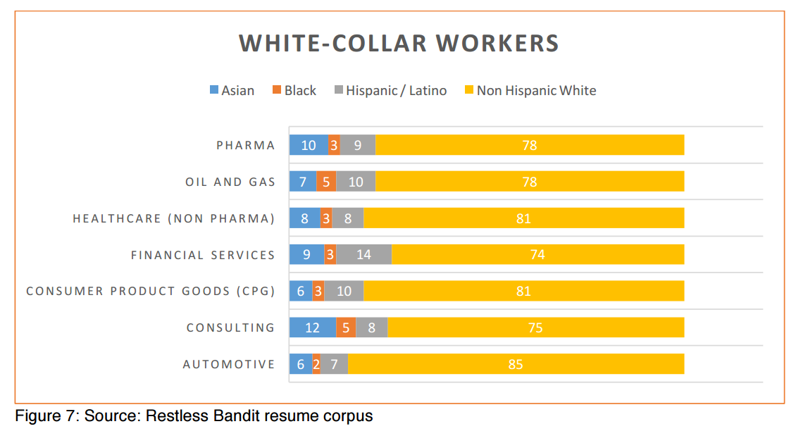 White collar labor force in US 2