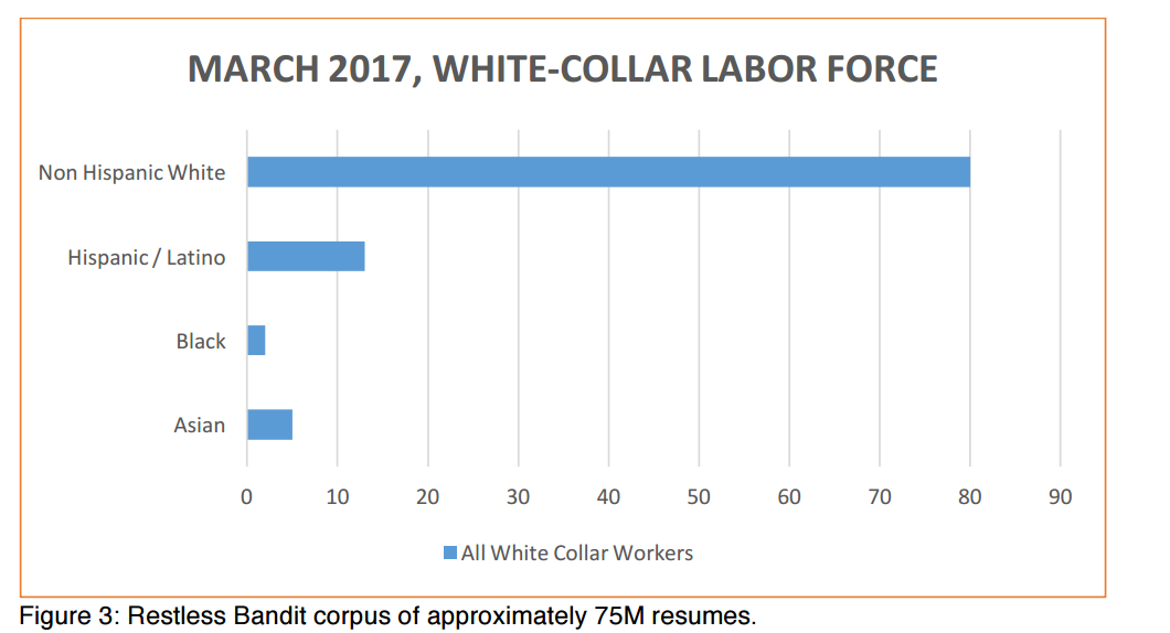 White collar labor force in US