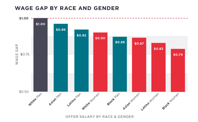 wage gap by race and gender