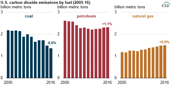 US Energy Administration