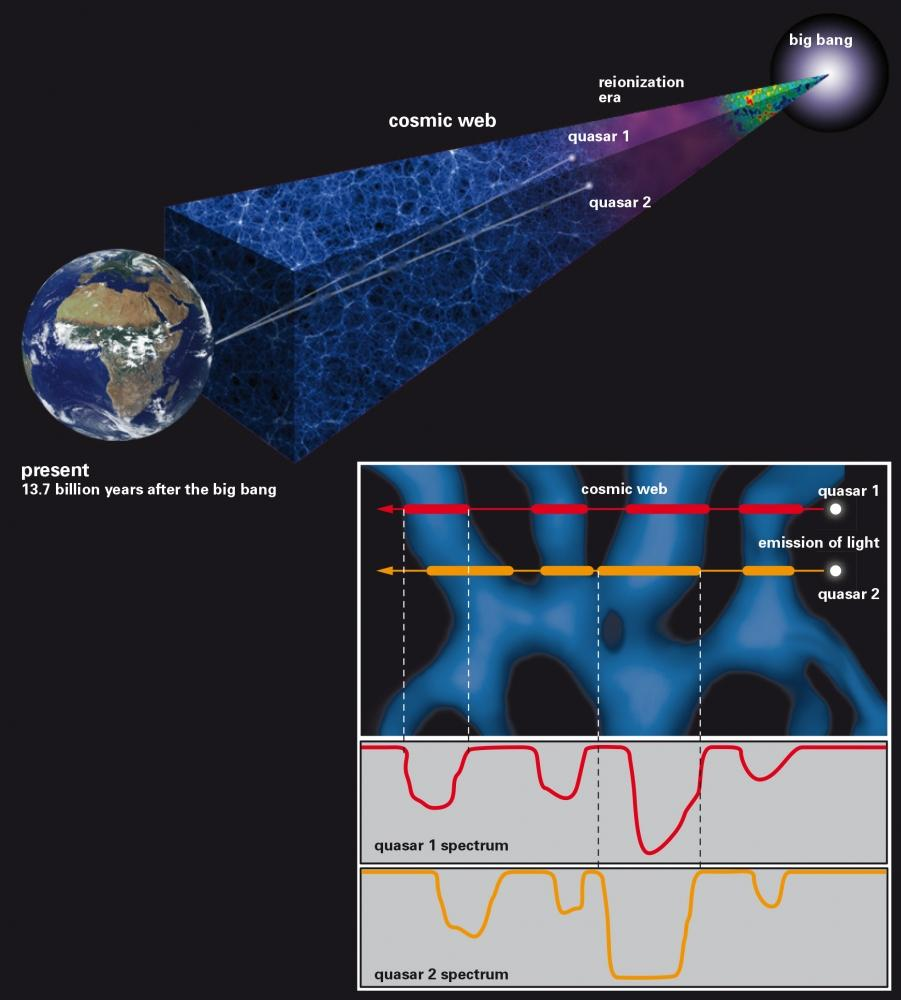 Astronomers Study Ripples In The Cosmic Web Using A Pair Of Distant Quasars