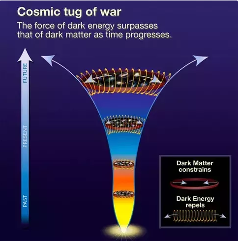 cosmic tug of war
