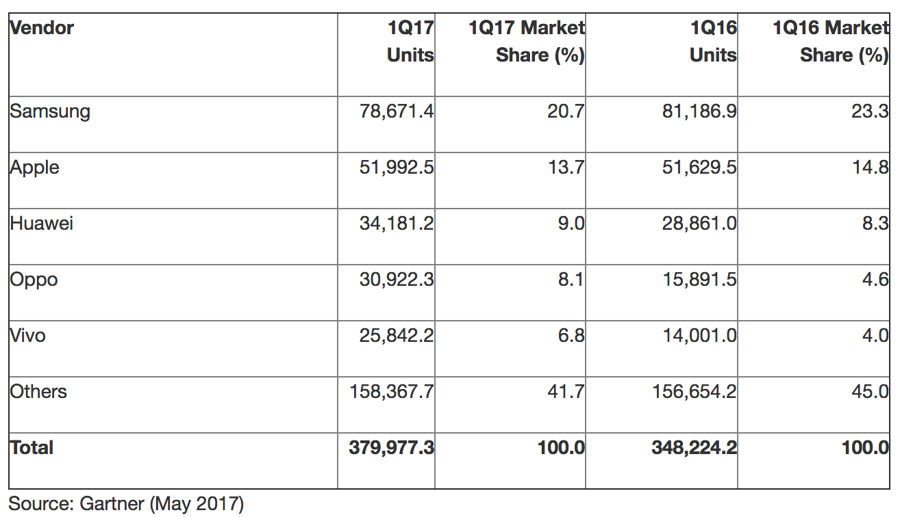 Apple, Samsung Lose Market Share In Q1 2017 Due To Trio Of ...