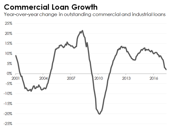 loan-growth_large