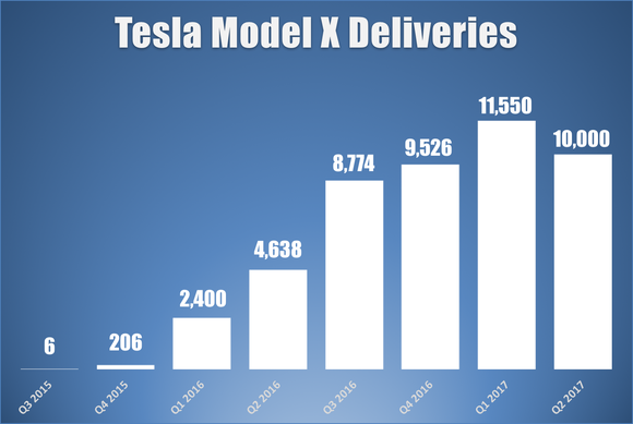 tesla-quarterly-model-x-deliveries_large