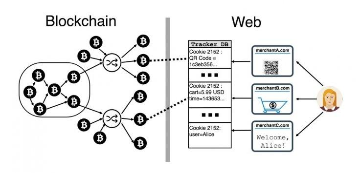 bitcoin-anonymity-lost-through-web-cookies