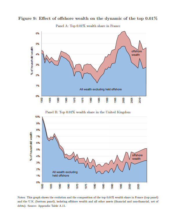 effect of offshore wealth on the dynamic of the top 0