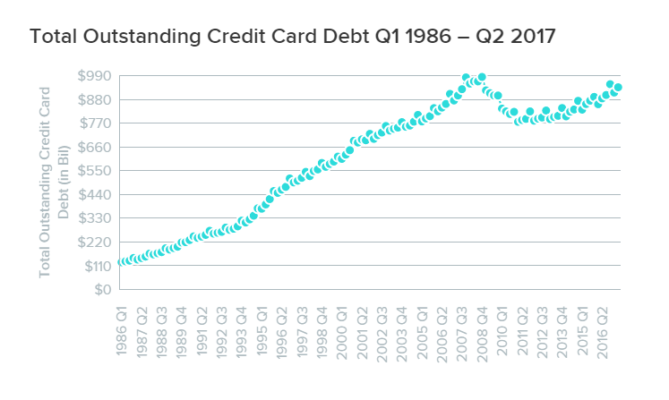 WalletHub credit card debt report