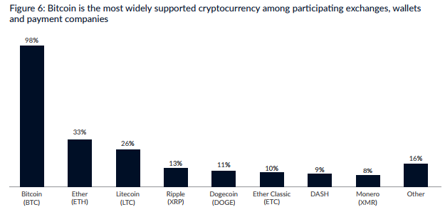 cambridge cryptocurrency study graph