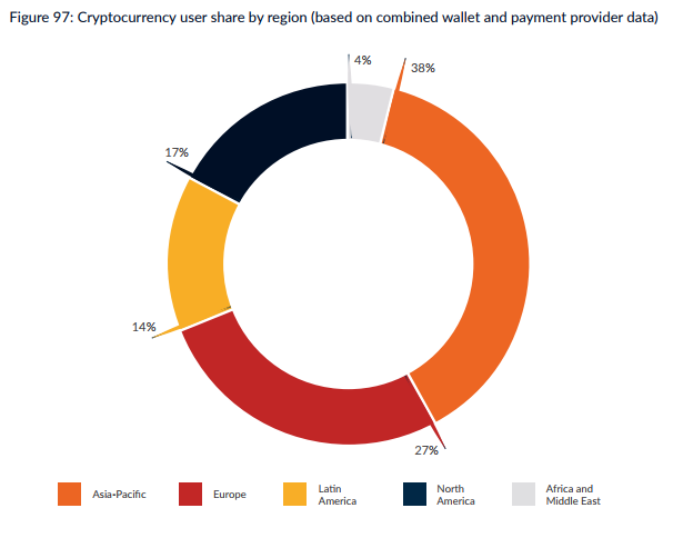 cambridge cryptocurrency study