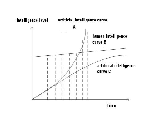 Developmental curves of artificial and human intelligence