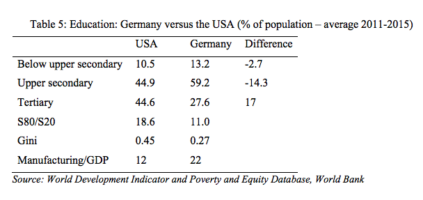 usa-germany-table