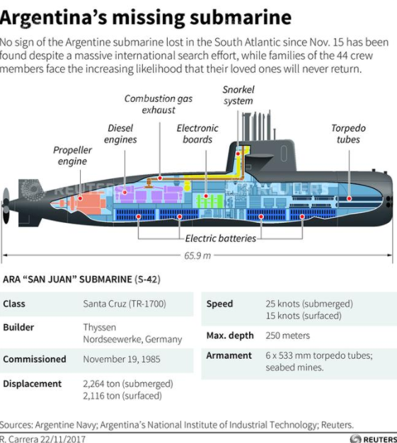 Argentina Submarine Graphic