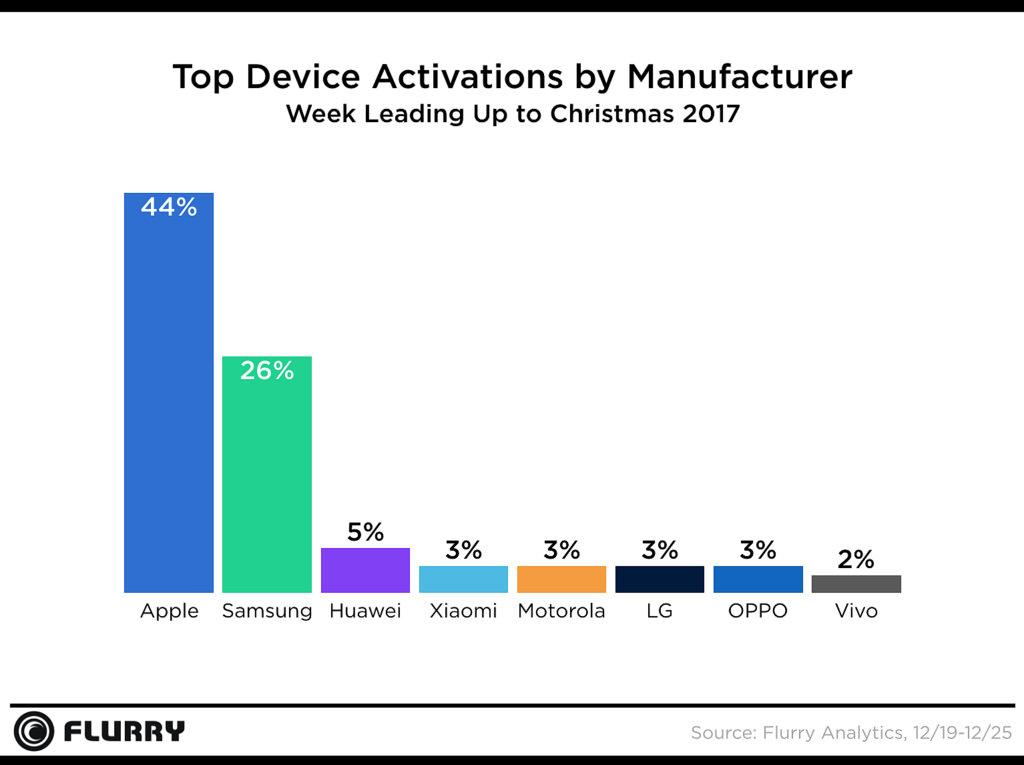 Flurry Smartphone Activations