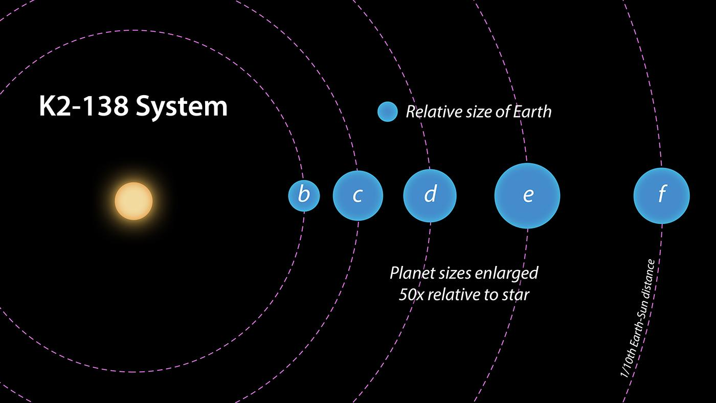 New Five-Planet Solar System Found by Citizen Scientists Using Kepler Data