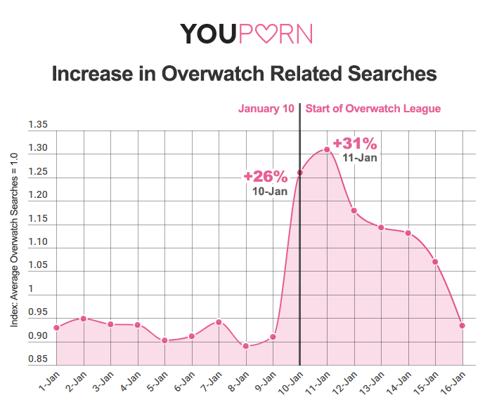 youporn-overwatch-gametime-traffic-searches