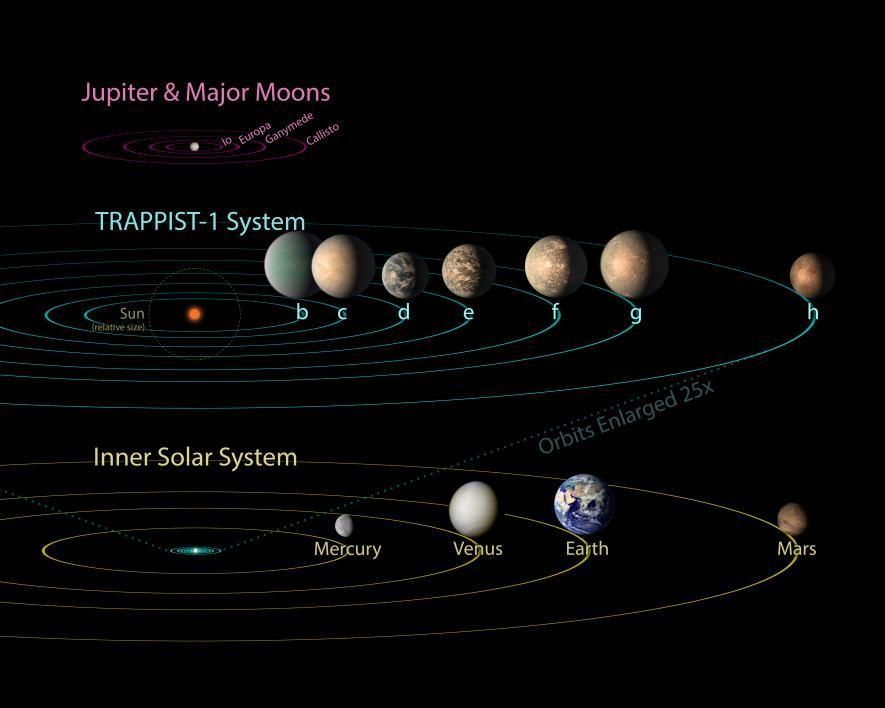 Trappist-1 planets 1
