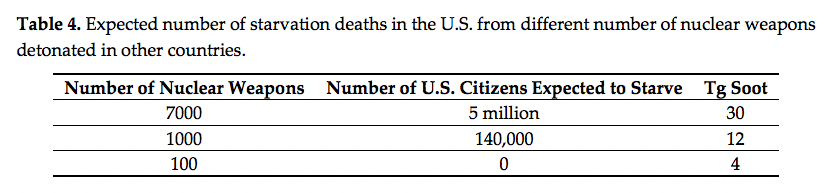 Nuclear Weapon Deaths