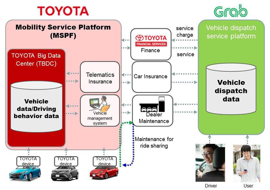 Toyota Grab Investment