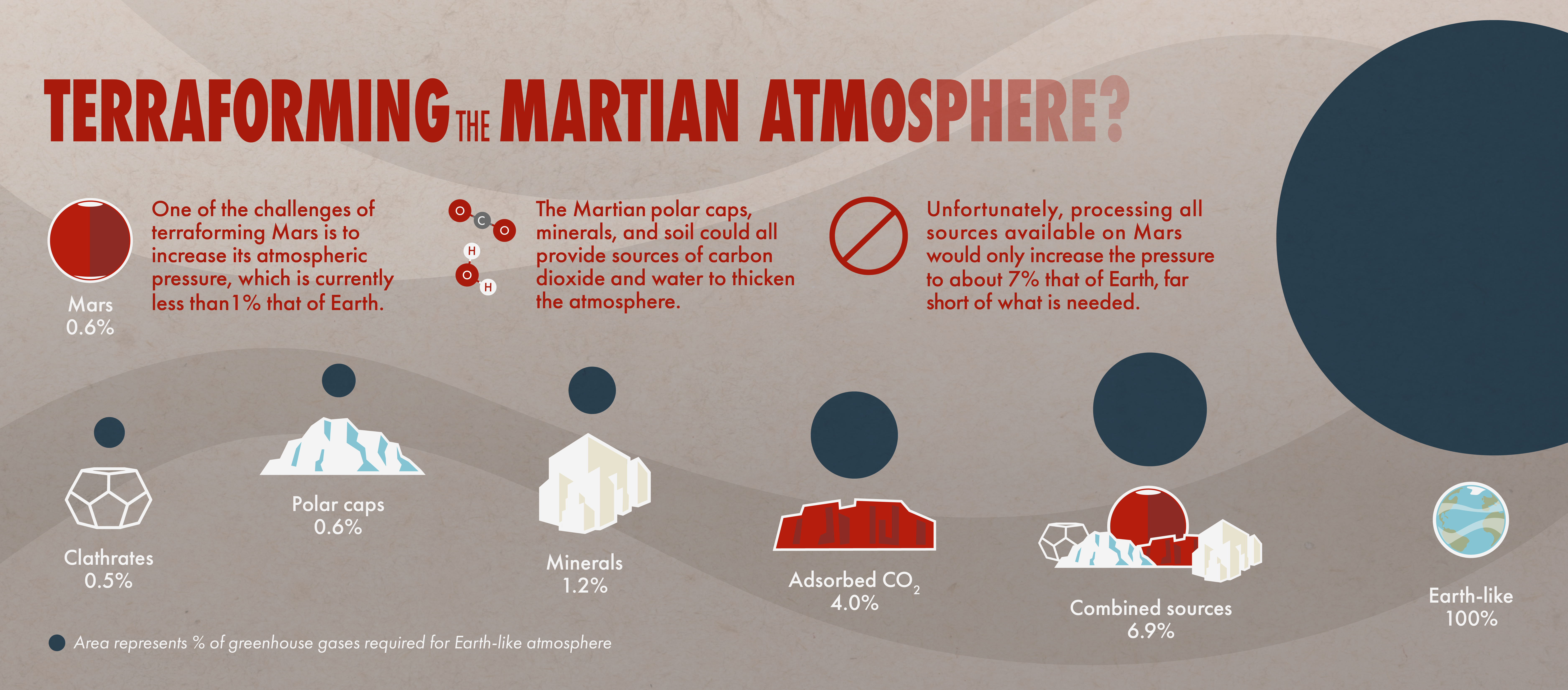 CO2 sources on the Mars