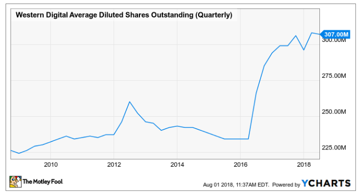 Western Digital Average Dilute Shares Outstanding