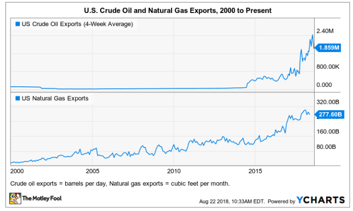 US Crude Oil and Natural Gas Exports