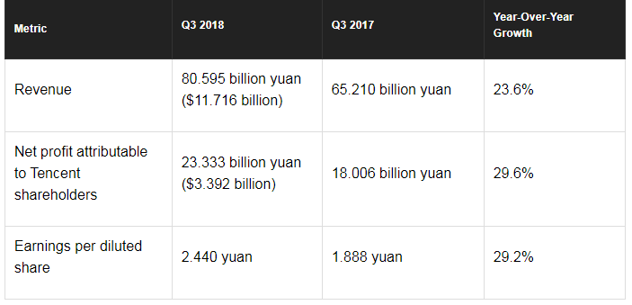 Tencent numbers