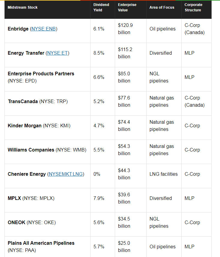 The 10 largest midstream oil and gas companies