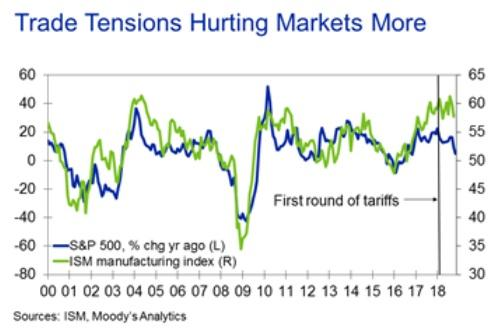 Trade Tensions Hurting Markets More