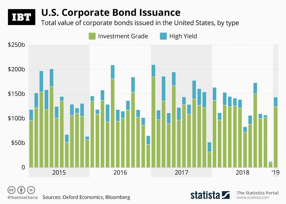20190228_Corporate_Bonds