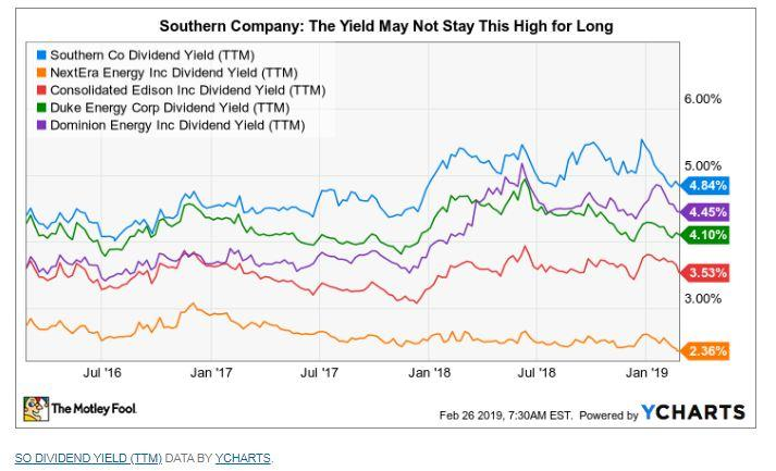 Southern company - yield