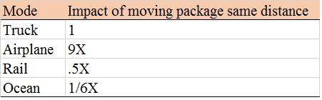 Impact of moving package distance