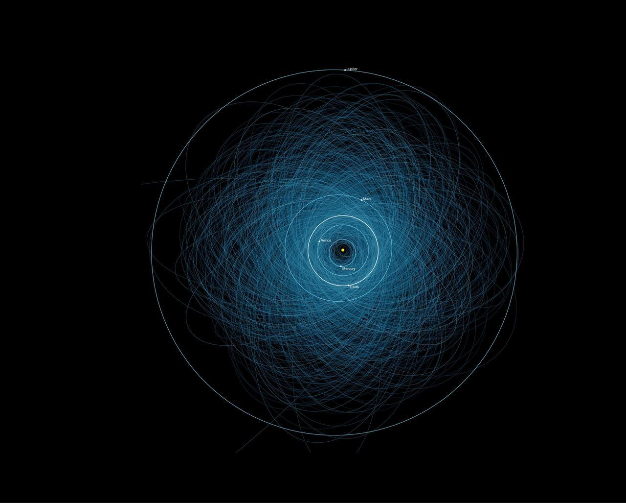 NASA Orbits of Potentially Hazardous Asteroids PHA