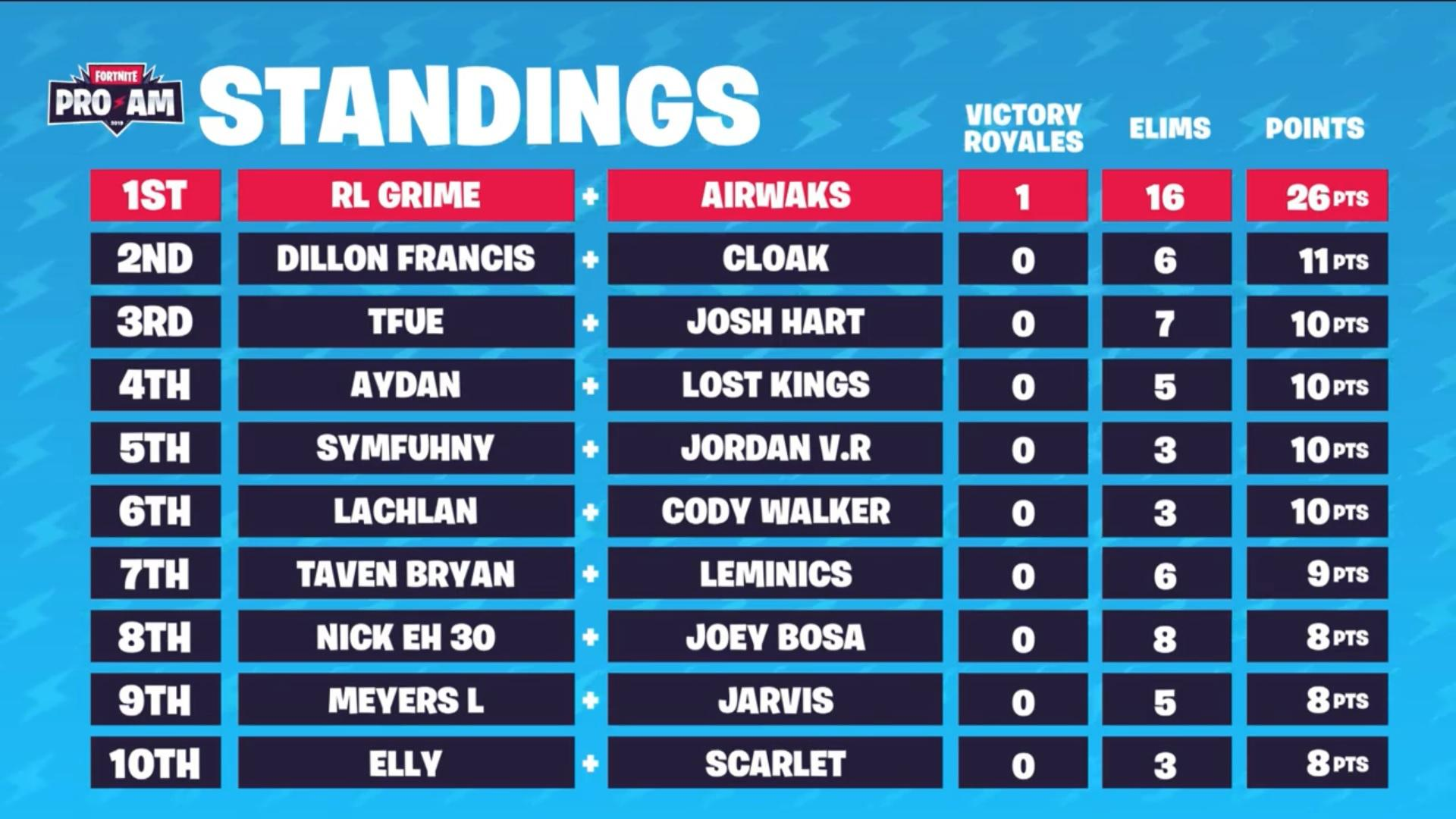 Airwaks And RL Grime Win 'Fortnite' Pro-Am: Watch It Here