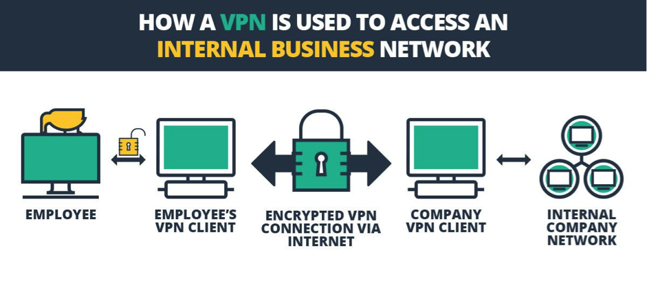 how-vpn-used