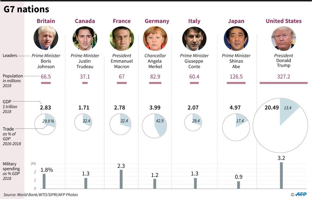 Key facts on the G7 member countries, ahead of a summit in Biarritz, France on August 24-26.