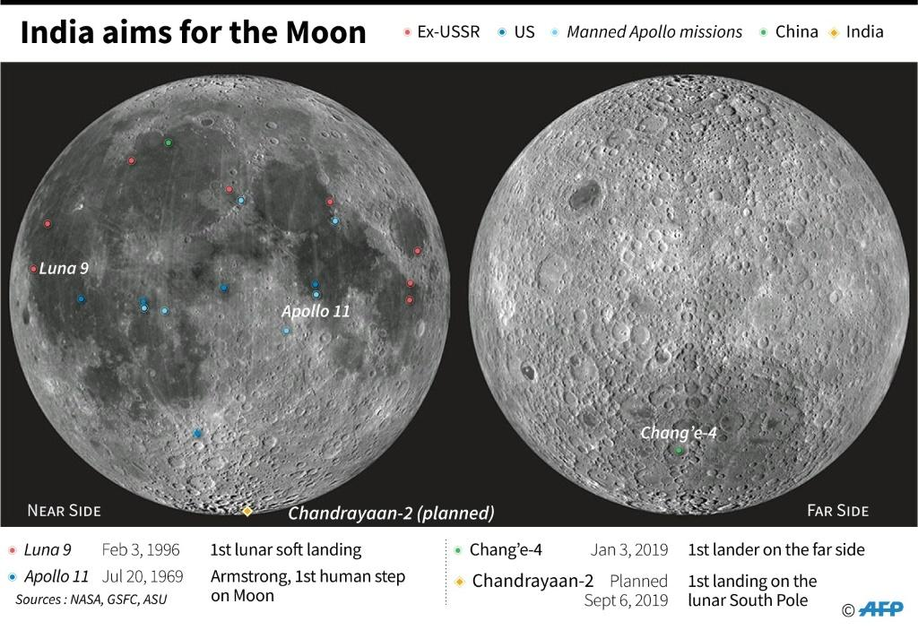 Landing sites for probes and crewed missions on the Moon.