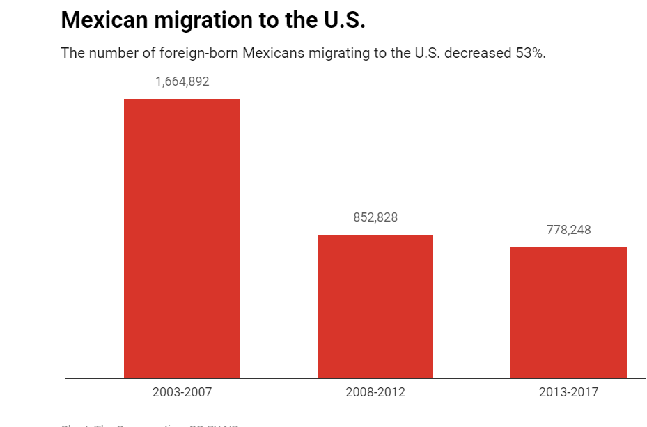 Mexican Immigration To US - Conversation