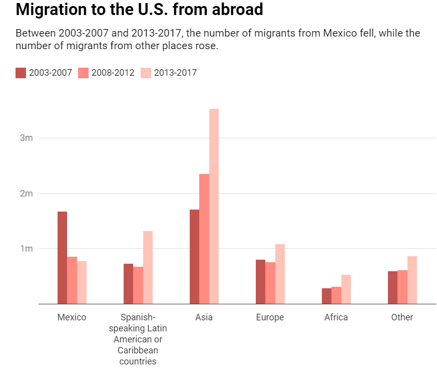 Migration to the US from Abroad - Conversation