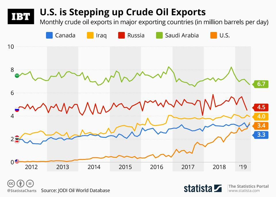 20190912_Oil_Exports_IBT
