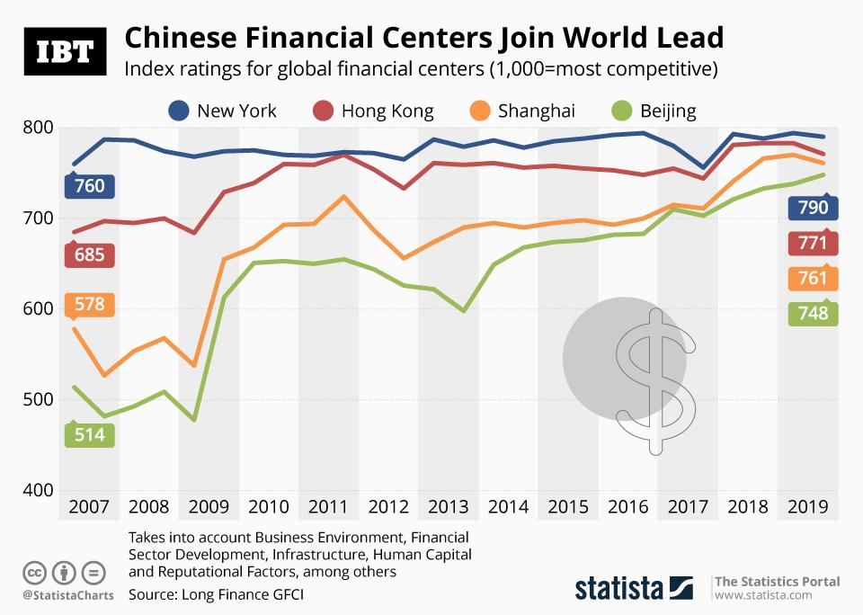 20190920_Global_Financial_Centers_IBT
