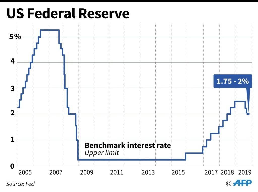 US Federal Reserve benchmark lending rates, as of September 18, after the latest cut