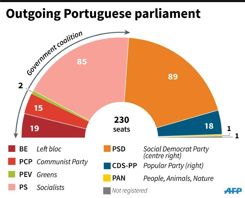 Composition of the outgoing Portuguese parliament