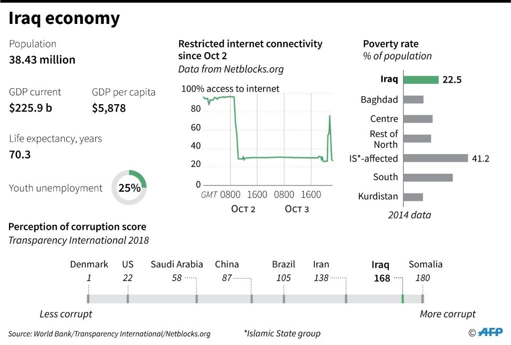 Key economic indicators for Iraq, including GDP, youth unemployment, poverty rate and perception of corruption.