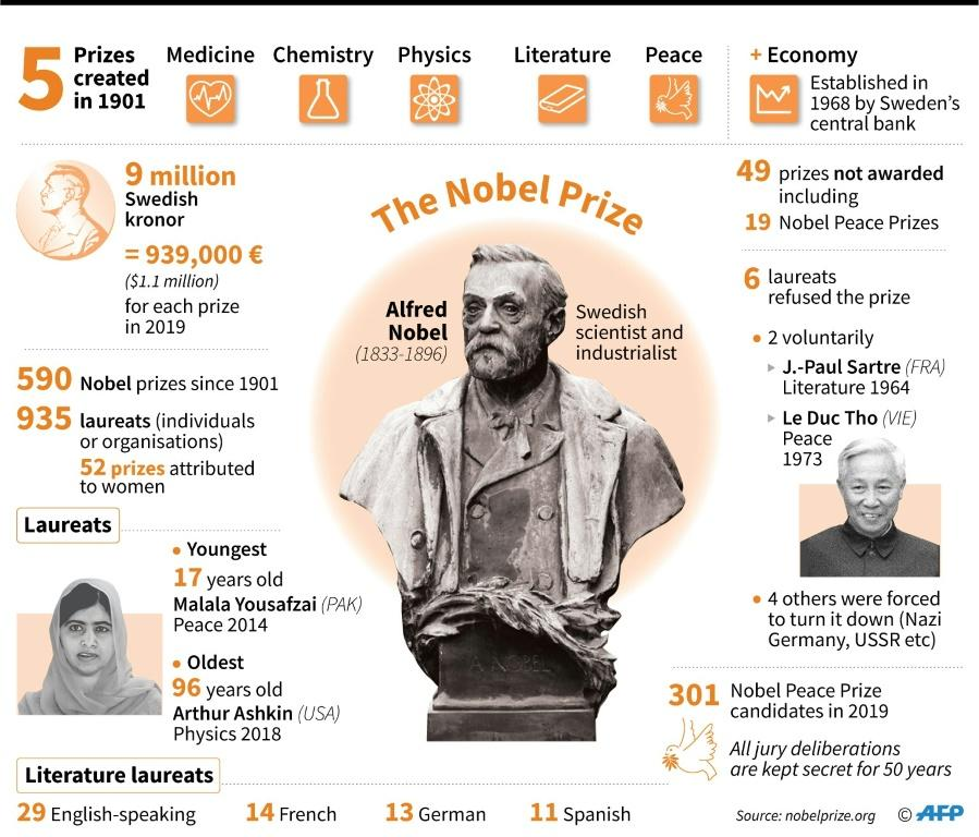 Factfile on the Nobel Prize, including winners since 1901, youngest and oldest laureats, and prizes not awarded.