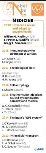 The winners of the Nobel prize for medicine from 2013-2019