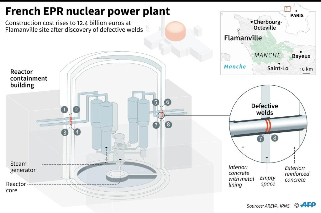 Graphic of the EPR nuclear power plant under construction at Flamanville in France, locating defective welds which had led to a new cost blowout to 12.4 billion euros.