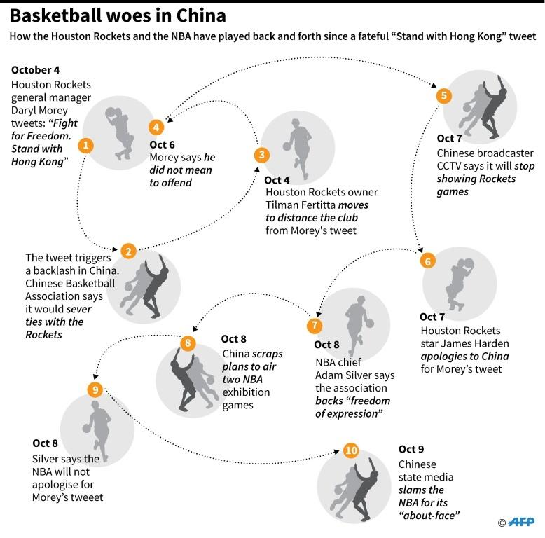 "How the Houston Rockets and the NBA have played back and forth since a fateful ""Stand with Hong Kong"" tweet"