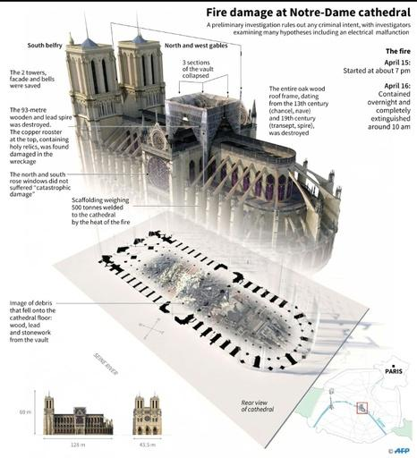 3D illustration of Notre-Dame cathedral, detailing the fire damage